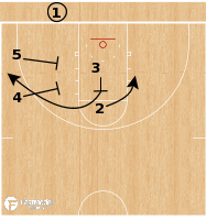 Basketball Play - North Carolina Tar Heels - Double Flex Out BLOB