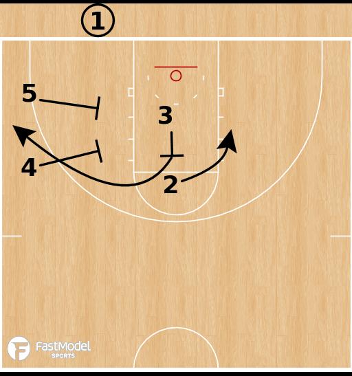 Basketball Play - North Carolina Tar Heels - Double Flex Out BLOB