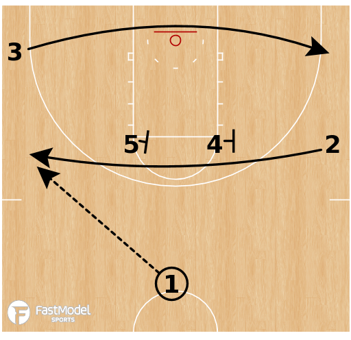 Basketball Play - Buffalo Bulls - Iverson Kickback 3