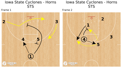 Basketball Play - Iowa State Cyclones - Horns STS