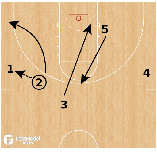 Basketball Play - Liberty Flames - Change Side
