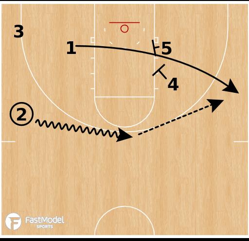 Basketball Play - Liberty Flames - Weave Elevator