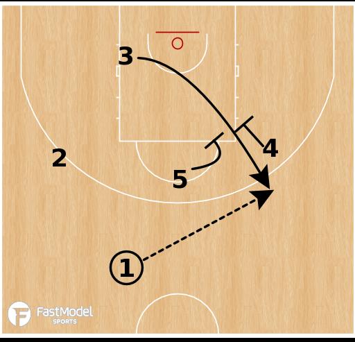 Basketball Play - Kansas State Wildcats - Iverson Elevator
