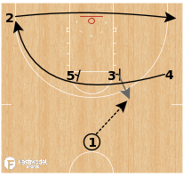 Basketball Play - Kansas State Wildcats - Iverson Flex