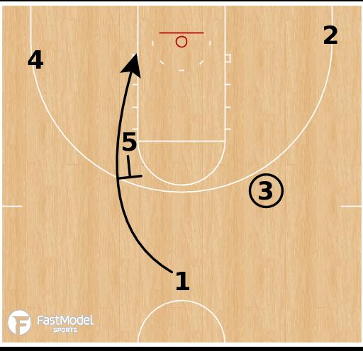 Basketball Play - Kansas State Wildcats - Iverson Flex