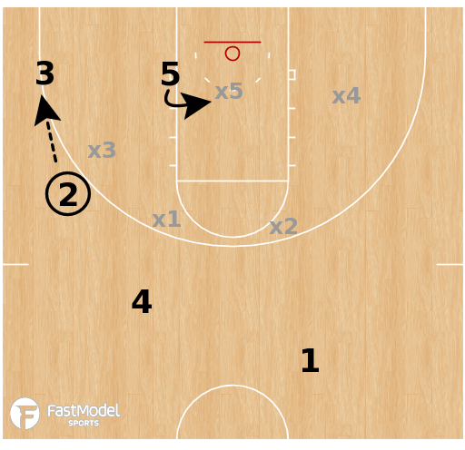 Basketball Play - Iowa State Cyclones - Triple Stack