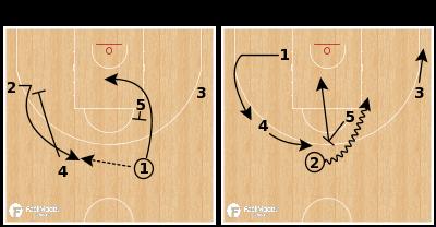 Basketball Play - UC Irvine - Chin PNR Circle