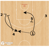 Basketball Play - UC Irvine - Chin PNR Circle