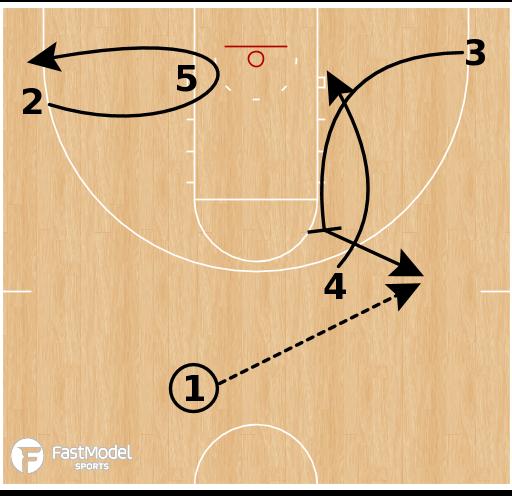 Basketball Play - UC Irvine - Rip Punch