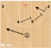 Basketball Play - Wofford Terriers - Horns Twist Double