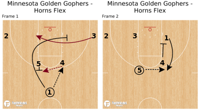 Basketball Play - Minnesota Golden Gophers - Horns Flex