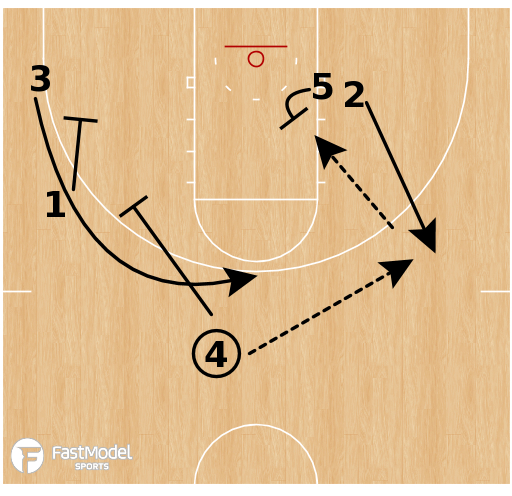 Basketball Play - Wofford Terriers - Box Duck In