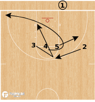 Basketball Play - Wofford Terriers - 4 High X Comeback BLOB