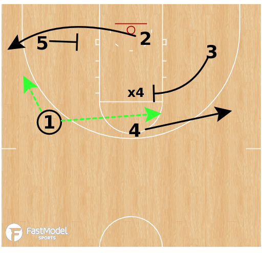Basketball Play - Michigan Wolverines - Loop Down Flare  BLOB