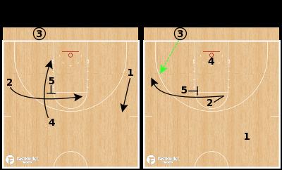 Basketball Play - Cincinnati Bearcats - 31 Misdirection BLOB