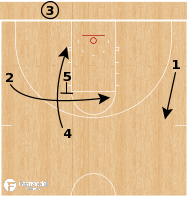 Basketball Play - Cincinnati Bearcats - 31 Misdirection BLOB