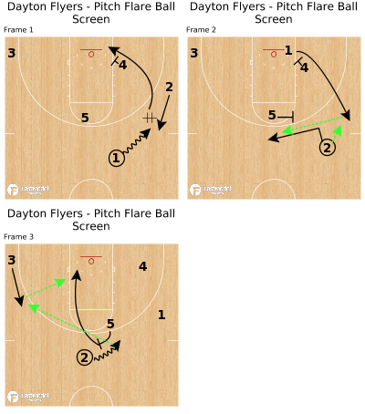 Basketball Play - Dayton Flyers - Pitch Flare Ball Screen