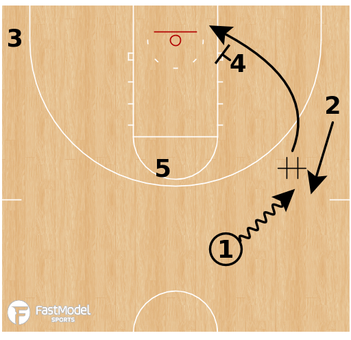 Basketball Play - Dayton Flyers - Pitch Flare Ball Screen
