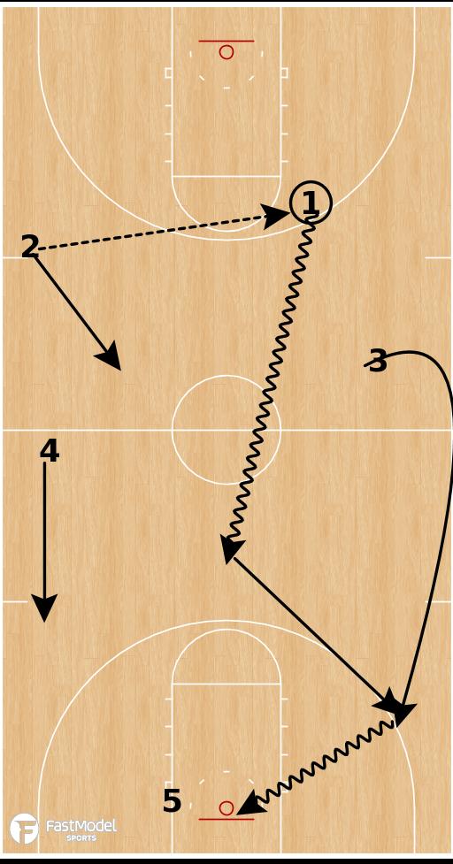 Basketball Play - Michigan Wolverines - 1-3-1 Press Break