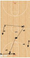 Basketball Play - Michigan Wolverines - Press Break Backdoor