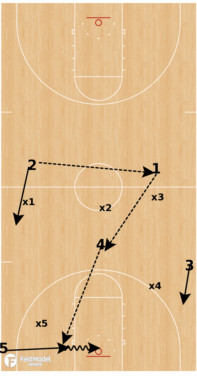 Basketball Play - Michigan Wolverines - Press Break Backdoor