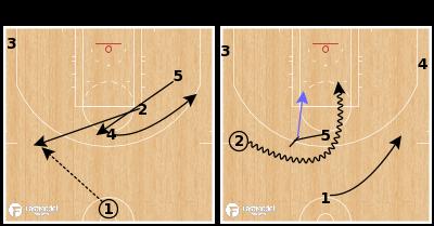 Basketball Play - Atlanta Hawks - 24 PNR Trail