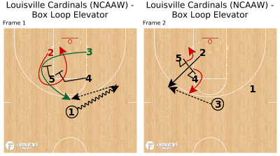 Basketball Play - Louisville Cardinals (NCAAW) - Box Loop Elevator
