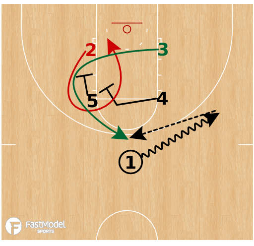 Basketball Play - Louisville Cardinals (NCAAW) - Box Loop Elevator