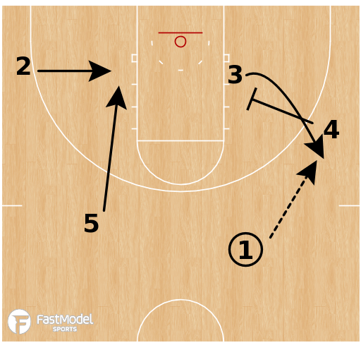 Basketball Play - Tennessee Volunteers - High-Low Clear
