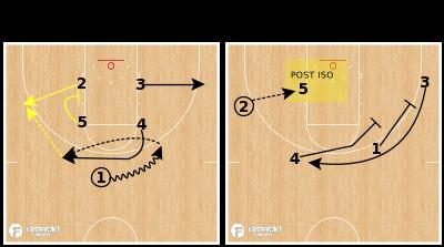 Basketball Play - Iowa Hawkeyes - Blur Down Punch