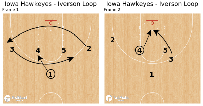Basketball Play - Iowa Hawkeyes - Iverson Loop