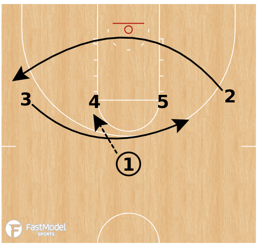 Basketball Play - Iowa Hawkeyes - Iverson Loop