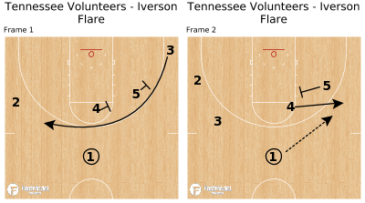 Basketball Play - Tennessee Volunteers - Iverson Flare