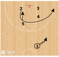 Basketball Play - Iowa Hawkeyes - Box Cutback