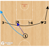 Basketball Play - Miami Heat - Iverson Elbow Option