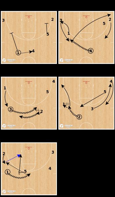 Basketball Play - Gardner-Webb - Pistol Weave Slot Go
