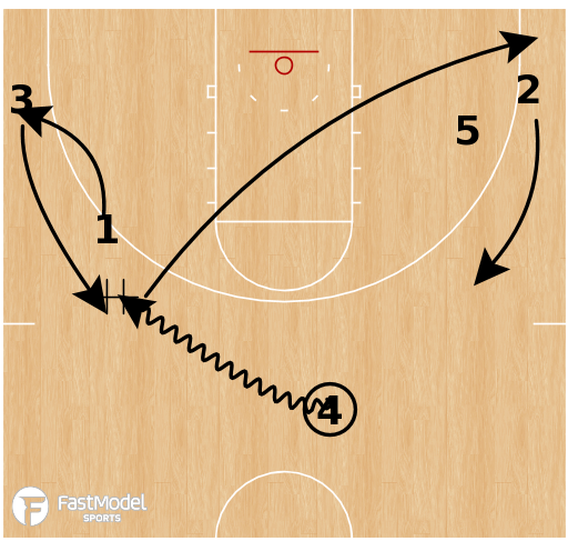Basketball Play - Gardner-Webb - Pistol Weave Slot Go
