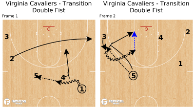Basketball Play - Virginia Cavaliers - Transition Double Fist