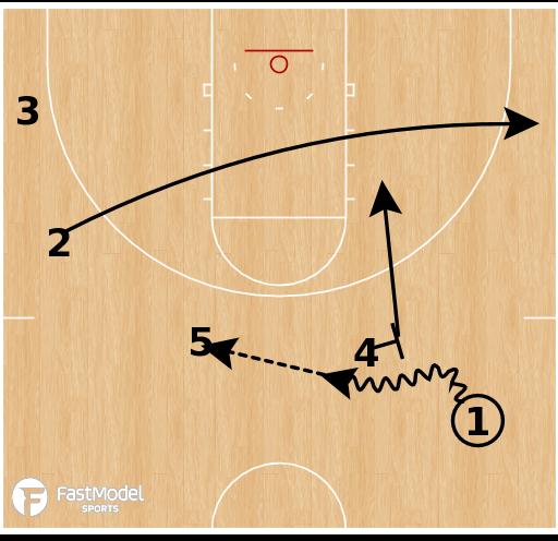 Basketball Play - Virginia Cavaliers - Transition Double Fist