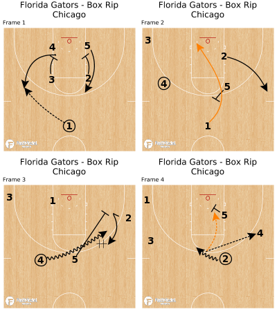 Basketball Play - Florida Gators - Box Rip Chicago