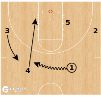 Basketball Play - Ohio State Buckeyes - Weave Pinch Smash