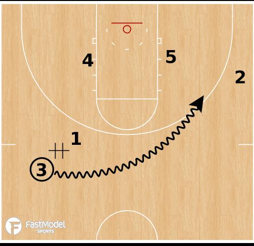Basketball Play - Ohio State Buckeyes - Weave Pinch Smash