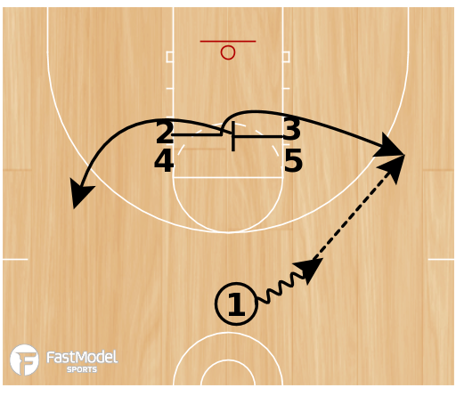 Basketball Play - Duke