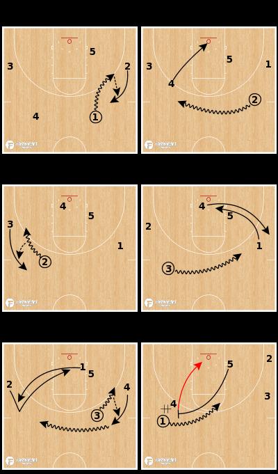 Basketball Play - Ohio State Buckeyes - Weave Euro Chase