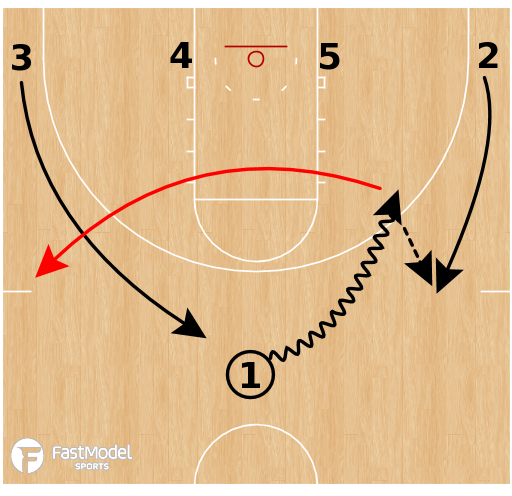 Basketball Play - Houston Cougars - 14 Low Motion Chase