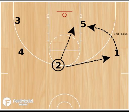 Basketball Play - 5 Game