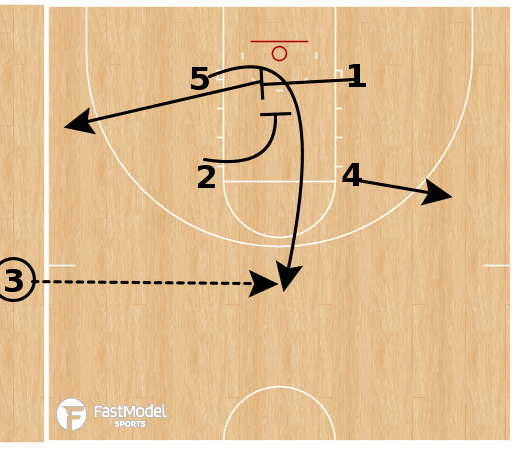 Basketball Play - Oregon Ducks (NCAAW) - Box Horns Down Screen SLOB