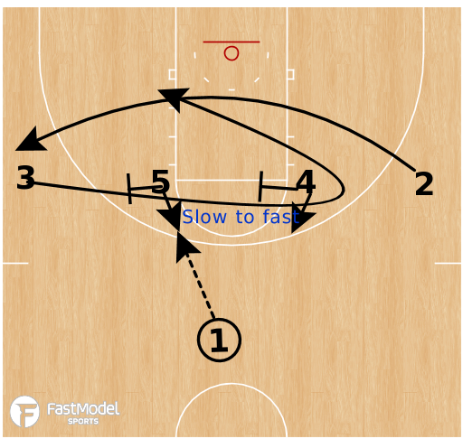 Basketball Play - Iowa State Cyclones (W) - 1-4 High Iverson Post Iso