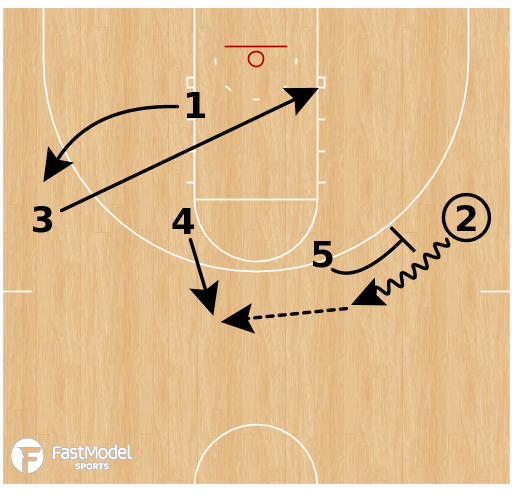Basketball Play - Murray State Racers - 1-4 High Lob