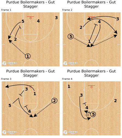 Basketball Play - Purdue Boilermakers - Gut Stagger